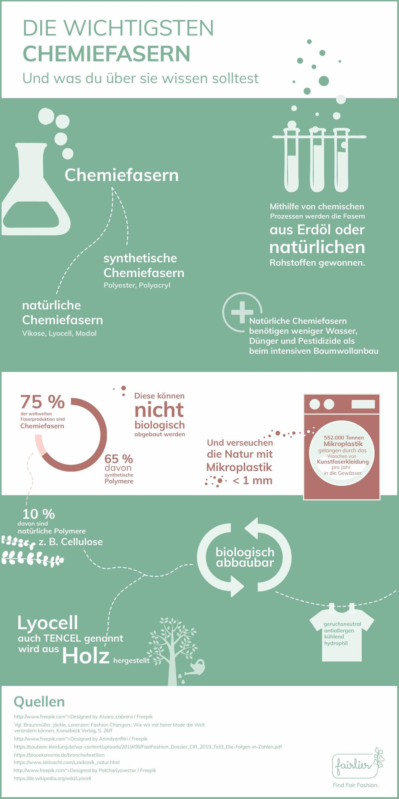 Infografik Chemiefasern