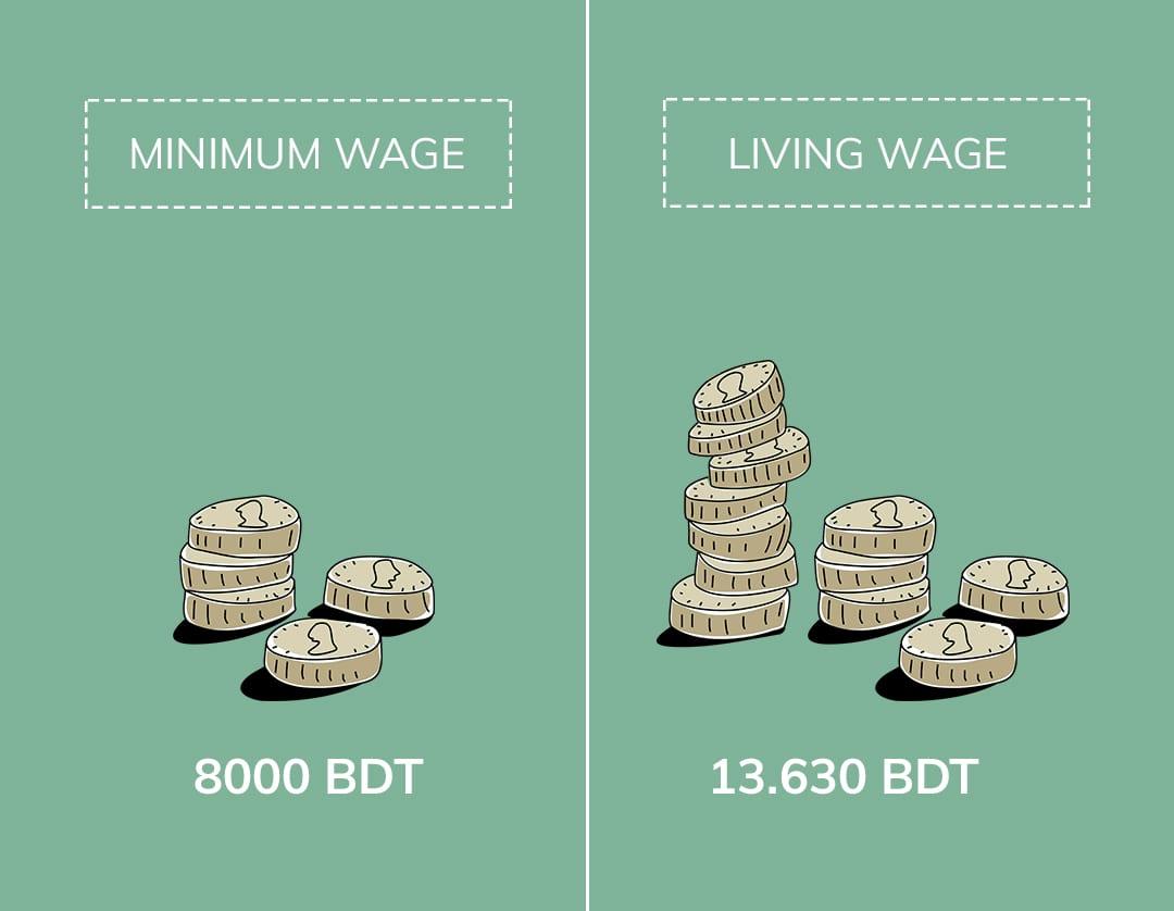 Unterschied_minium_wage_vs_living_wage